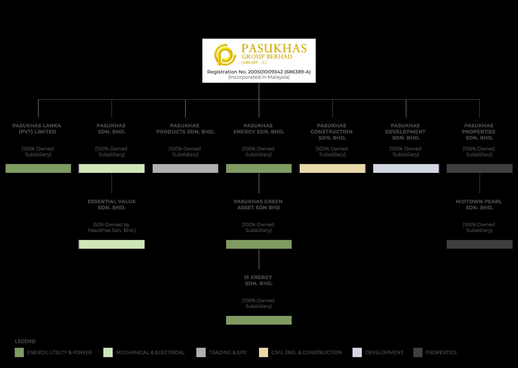 corporate-structure-2.0